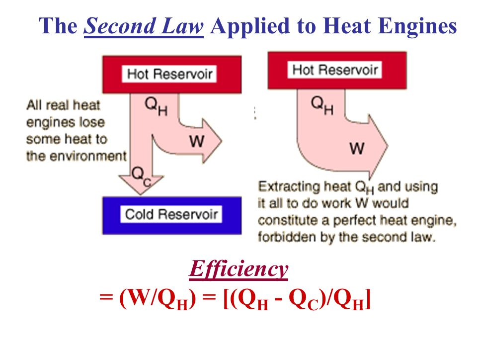 The Second Law Applied to Heat Engines = (W/QH) = [(QH - QC)/QH]